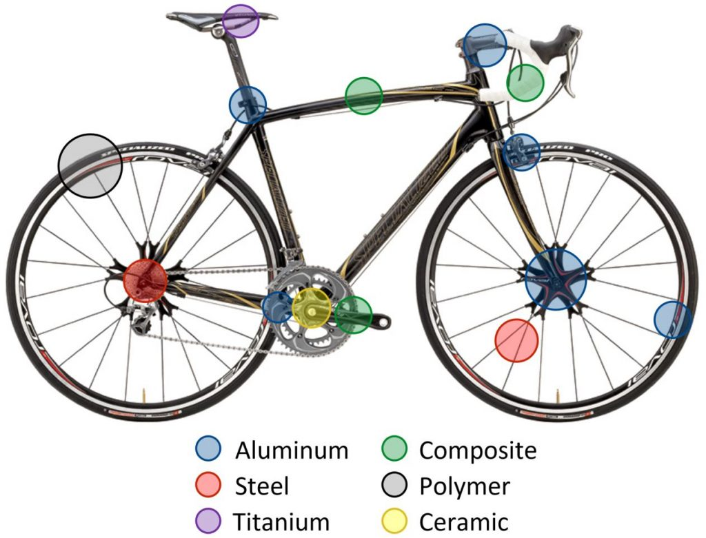 bicycle-with-labels